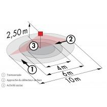 Zone  du détecteur de mouvement Luxomat 92194