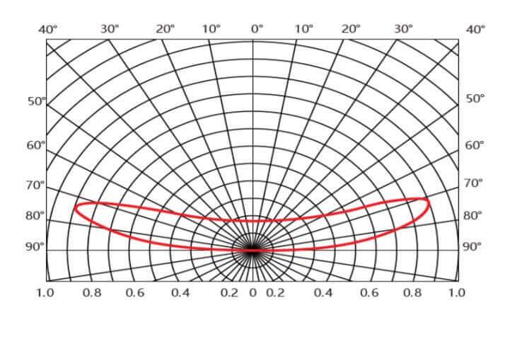 angle de distribution
