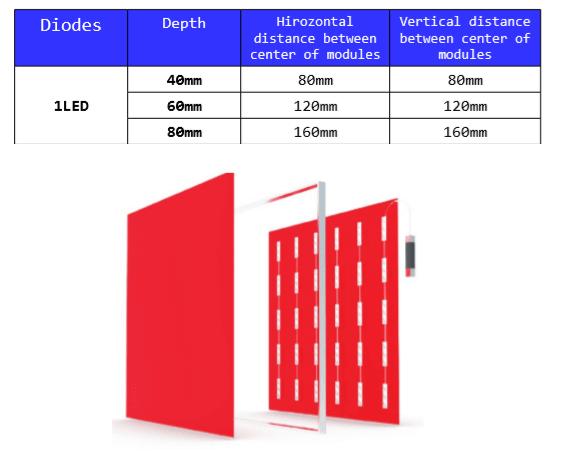 Calcul espace en mm entre chaque modules